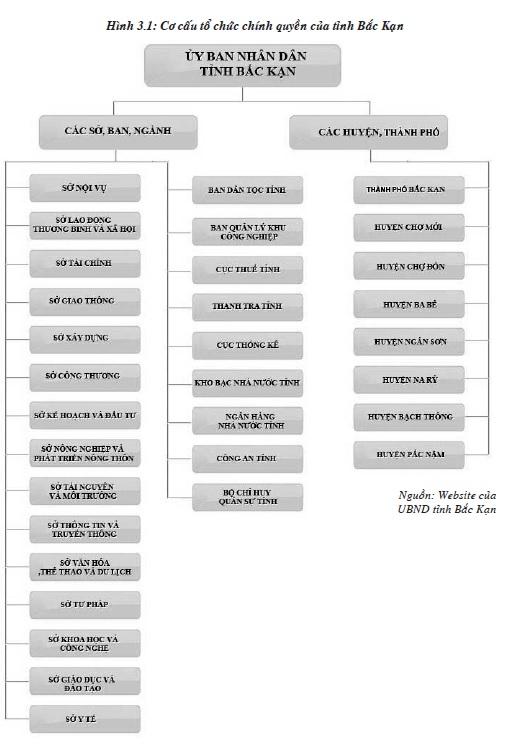 Cơ cấu tổ chức hành chính nhà nước cấp tỉnh của Bắc Kạn