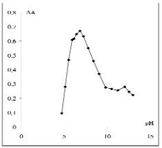Đồ thị biểu diễn sự phụ thuộc mật độ quang của phức Ni2+- Xylen da cam vào pH của dung dịch