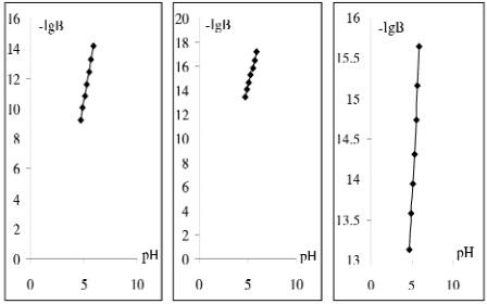 Đồ thị biểu diễn sự phụ thuộc - lgB vào pH của dung dịch