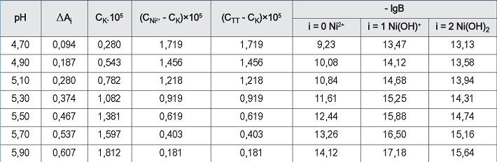 Kết quả các giá trị - lgB phụ thuộc vào pH của dung dịch