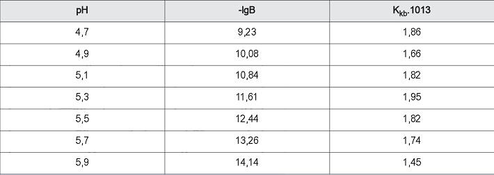 Kết quả các giá trị Kkb của phức tại các giá trị pH khác nhau của dung dung dịch